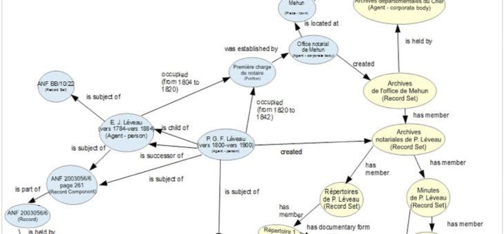 RIC-CM, Documentos en su Contexto, Modelo Conceptual.