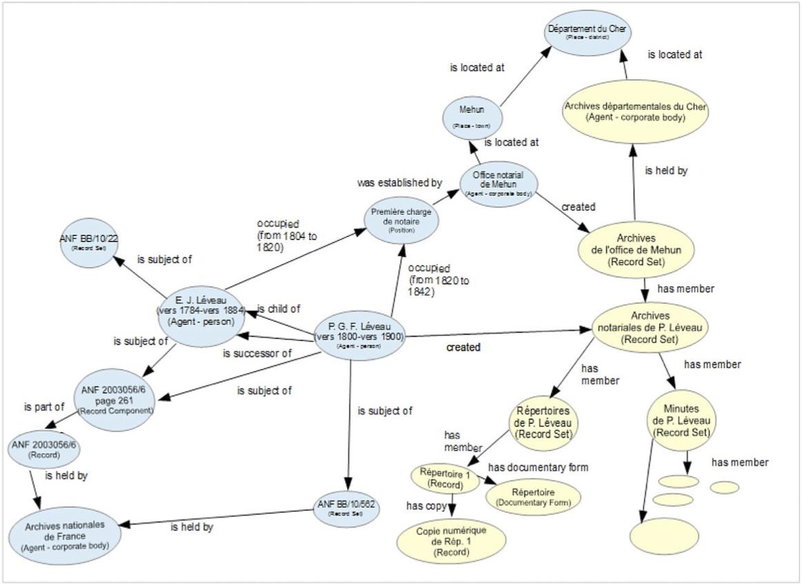 Ejemplo de Descripción Archivísitca conforme a RIC-CM