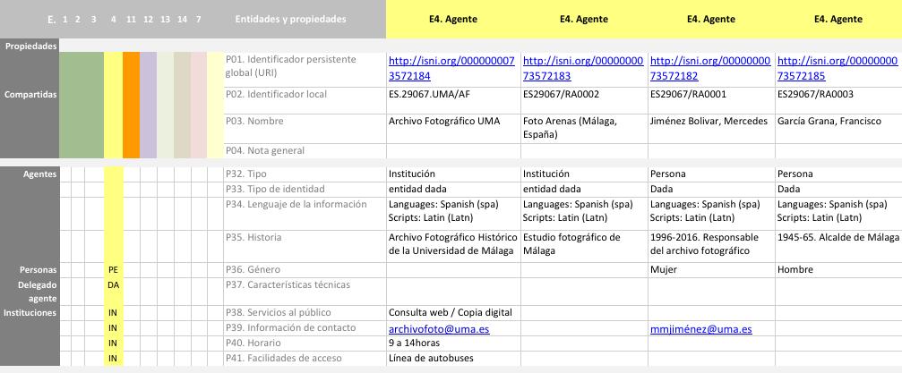Propiedades de la entidad Agente en RIC-CM aplicadas a la fotografía