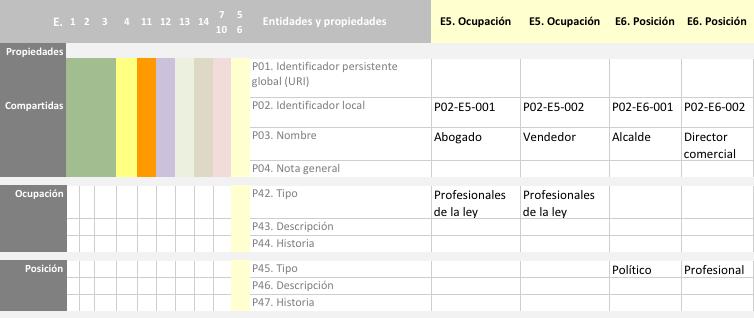 Propiedades de las entidades Ocupación y Posición en RIC-CM