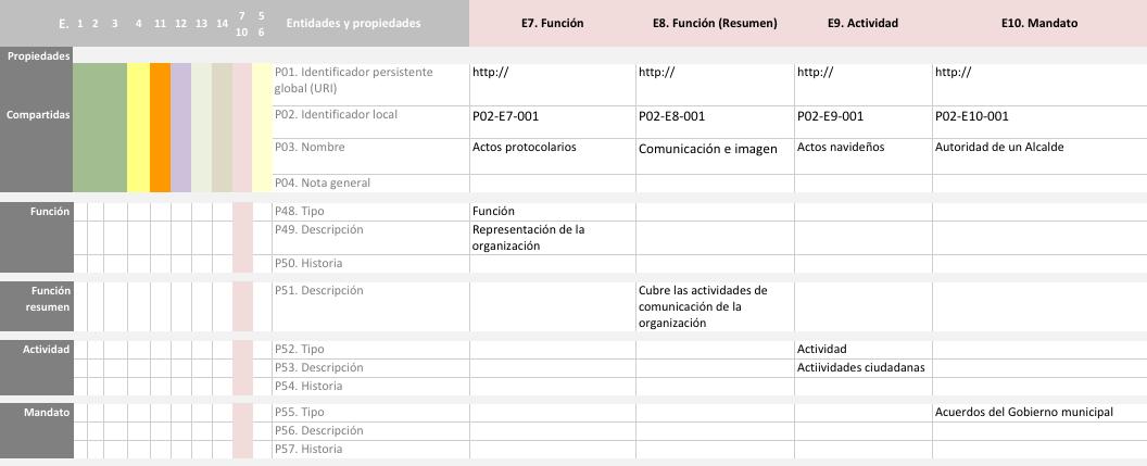 Propiedades de Función, Actividad y Mandato en RIC-CM