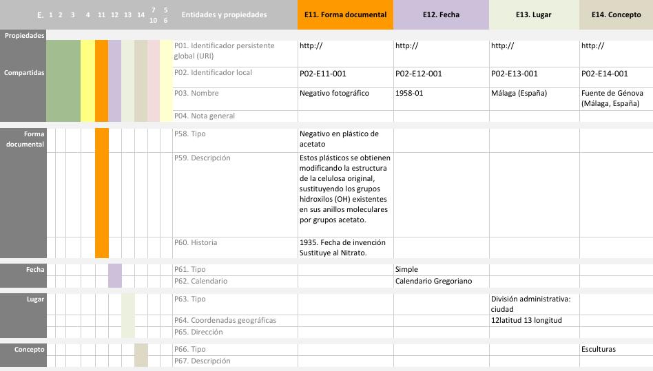 Propiedades de Forma, Fecha, Lugar y Concepto en RIC-CM